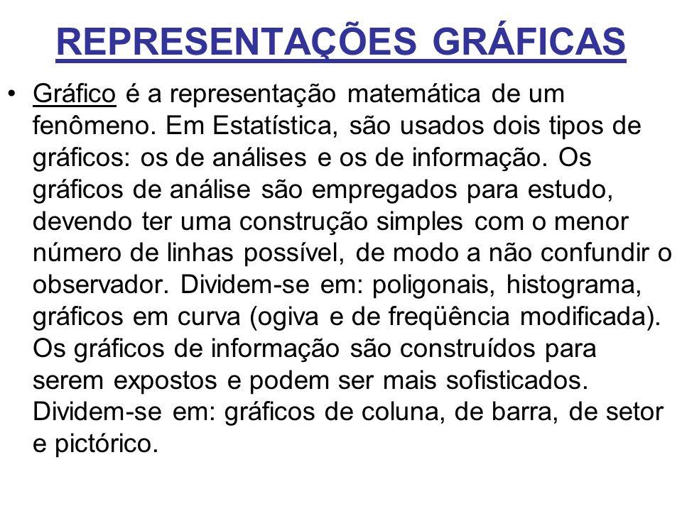 REPRESENTAÇÕES GRÁFICAS Gráfico é a representação matemática de um fenômeno. Em Estatística, são usados dois tipos de gráficos: os de análises e os de