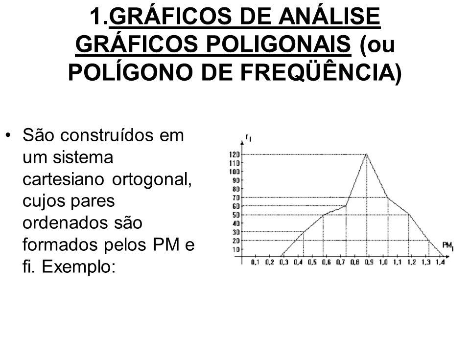 1.GRÁFICOS DE ANÁLISE GRÁFICOS POLIGONAIS (ou POLÍGONO DE FREQÜÊNCIA) São construídos em um sistema cartesiano ortogonal, cujos pares ordenados são formados pelos PM e fi.