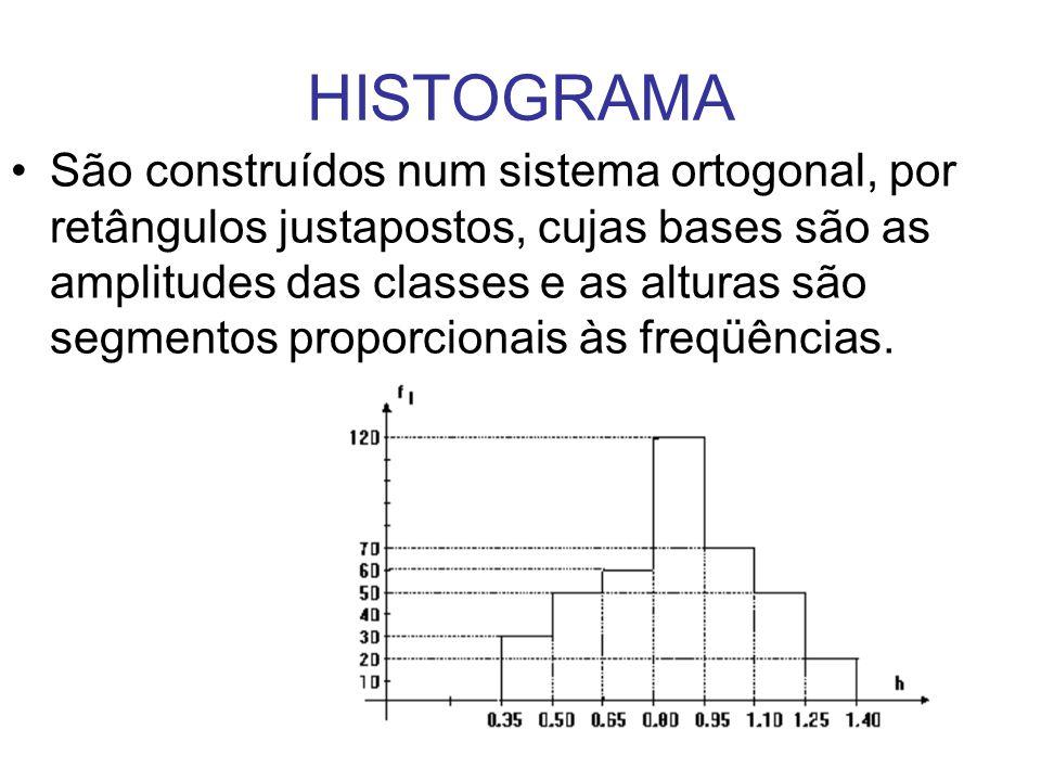 HISTOGRAMA São construídos num sistema ortogonal, por retângulos justapostos, cujas bases são as amplitudes das classes e as alturas são segmentos proporcionais às freqüências.