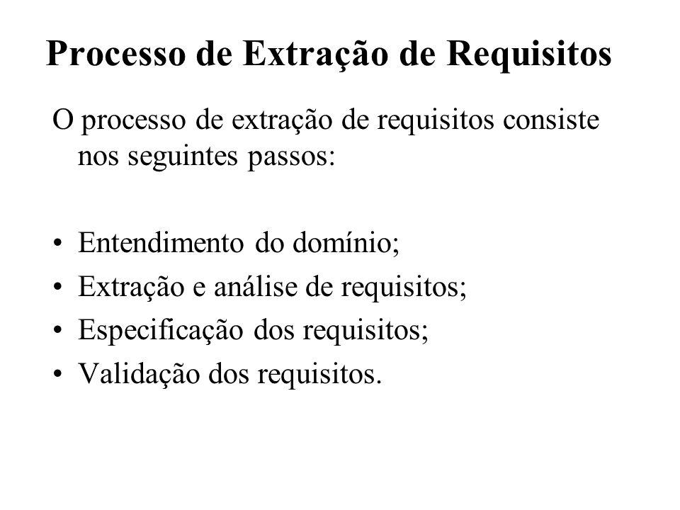 Processo de Extração de Requisitos O processo de extração de requisitos consiste nos seguintes passos: Entendimento do domínio; Extração e análise de