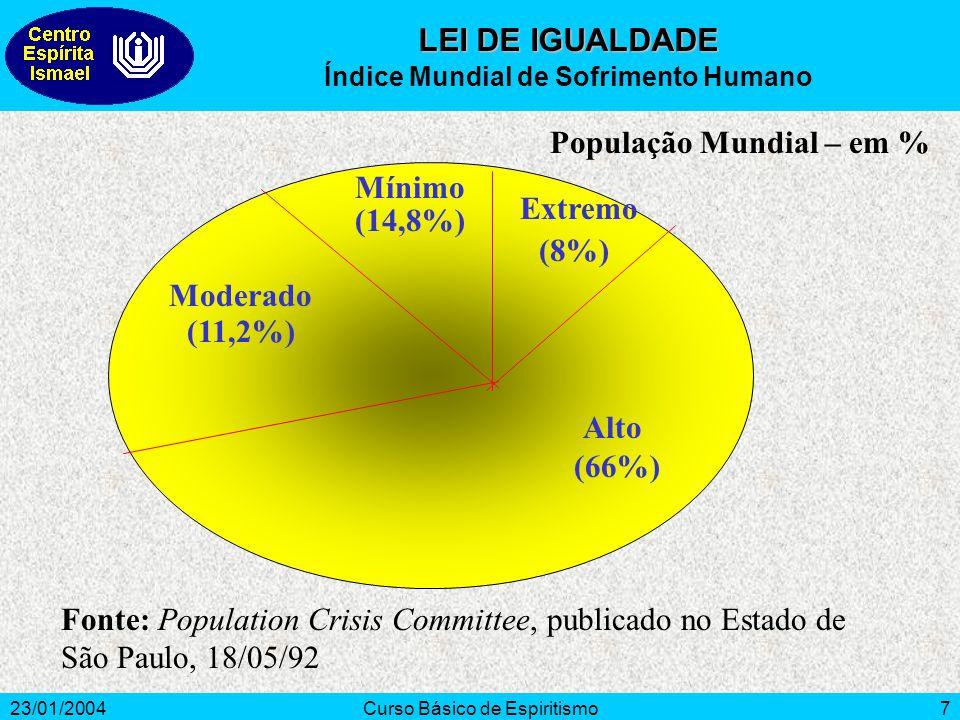 23/01/2004Curso Básico de Espiritismo7 (14,8%) (8%) (66%) (11,2%) População Mundial – em % Alto Extremo Mínimo Moderado Fonte: Population Crisis Commi