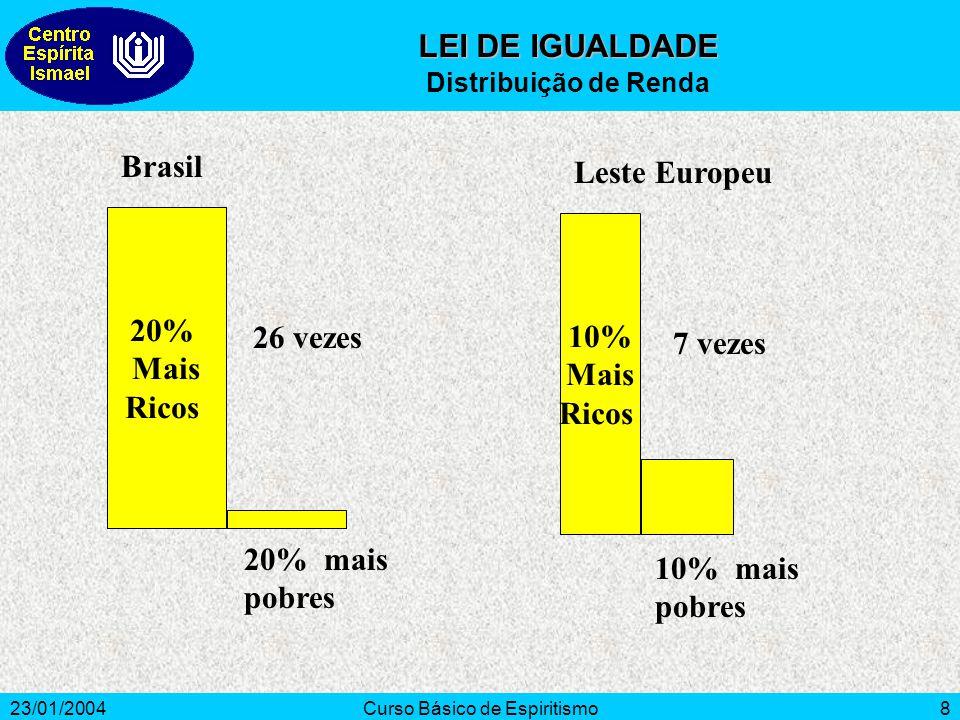 23/01/2004Curso Básico de Espiritismo8 Brasil 20% Mais Ricos Leste Europeu 10% Mais Ricos 20% mais pobres 26 vezes 10% mais pobres 7 vezes LEI DE IGUA