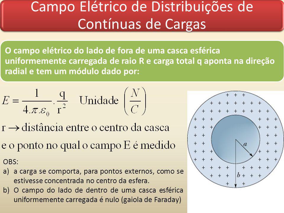 Campo Elétrico de Distribuições de Contínuas de Cargas O campo elétrico do lado de fora de uma casca esférica uniformemente carregada de raio R e carg
