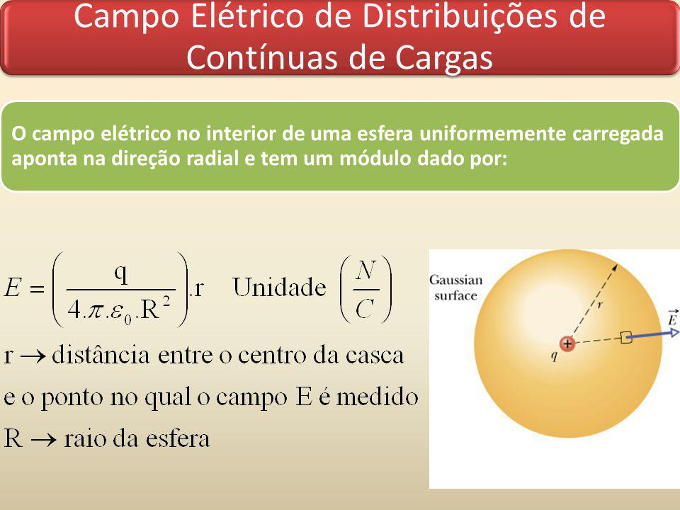 Campo Elétrico de Distribuições de Contínuas de Cargas O campo elétrico no interior de uma esfera uniformemente carregada aponta na direção radial e t