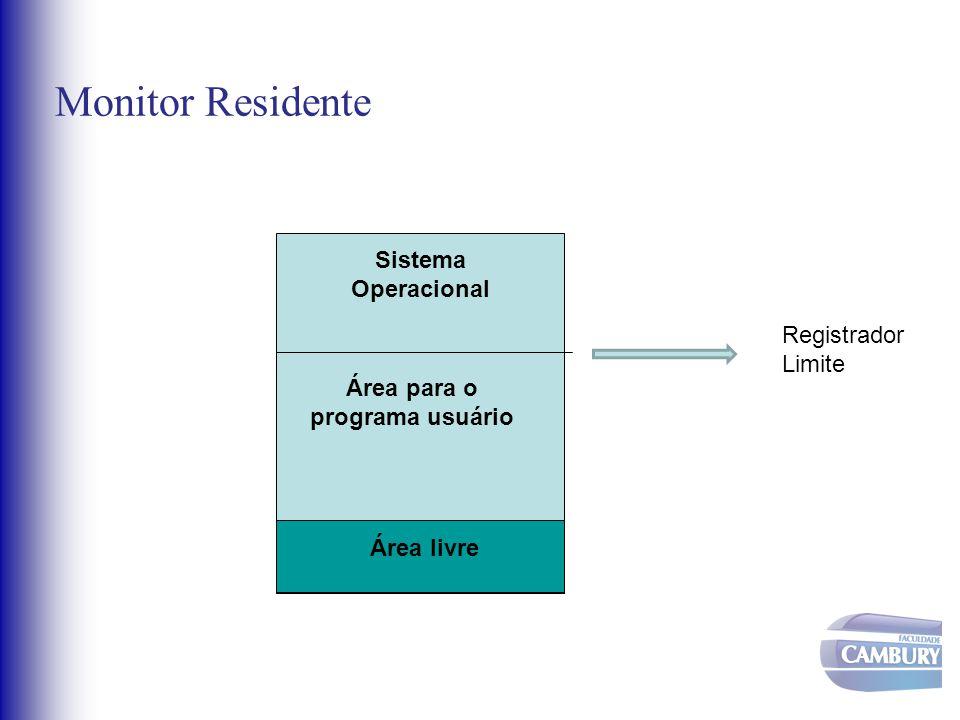 Monitor Residente Sistema Operacional Área para o programa usuário Área livre Registrador Limite