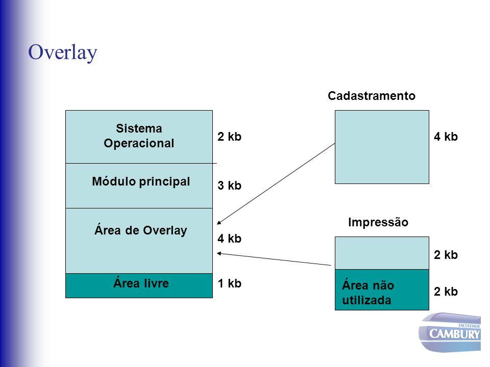 Overlay Sistema Operacional Módulo principal Área livre Área de Overlay 1 kb 4 kb 3 kb 2 kb Cadastramento Impressão 4 kb Área não utilizada 2 kb