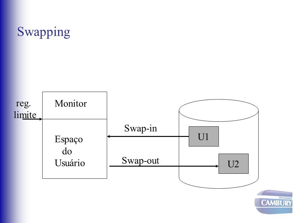 Swapping Monitor Espaço do Usuário reg. limite U1 U2 Swap-in Swap-out