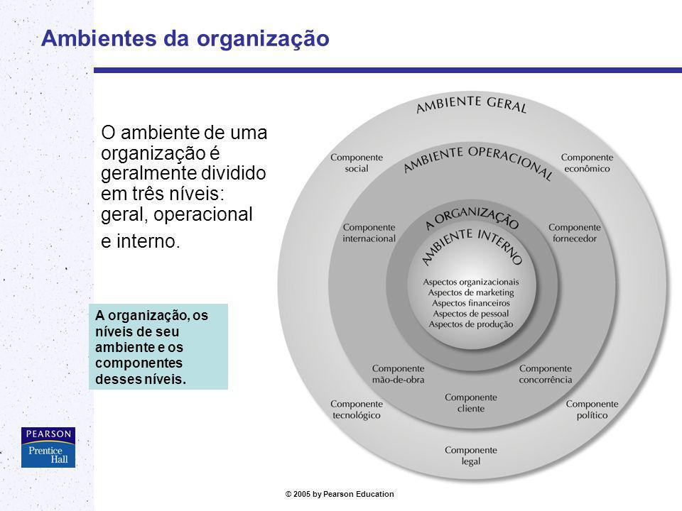 © 2005 by Pearson Education Os ambientes Geral Componentes: econômico, social, político, legal e tecnológico Operacional Componentes: cliente, concorrência, mão-de- obra, fornecedor, internacional Interno É o nível de ambiente da organização.