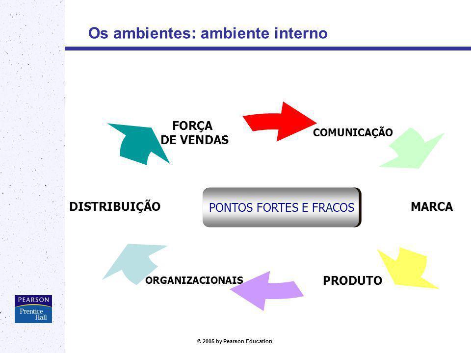 © 2005 by Pearson Education Os ambientes: ambiente interno COMUNICAÇÃO MARCA PRODUTOORGANIZACIONAIS DISTRIBUIÇÃO FORÇA DE VENDAS PONTOS FORTES E FRACO