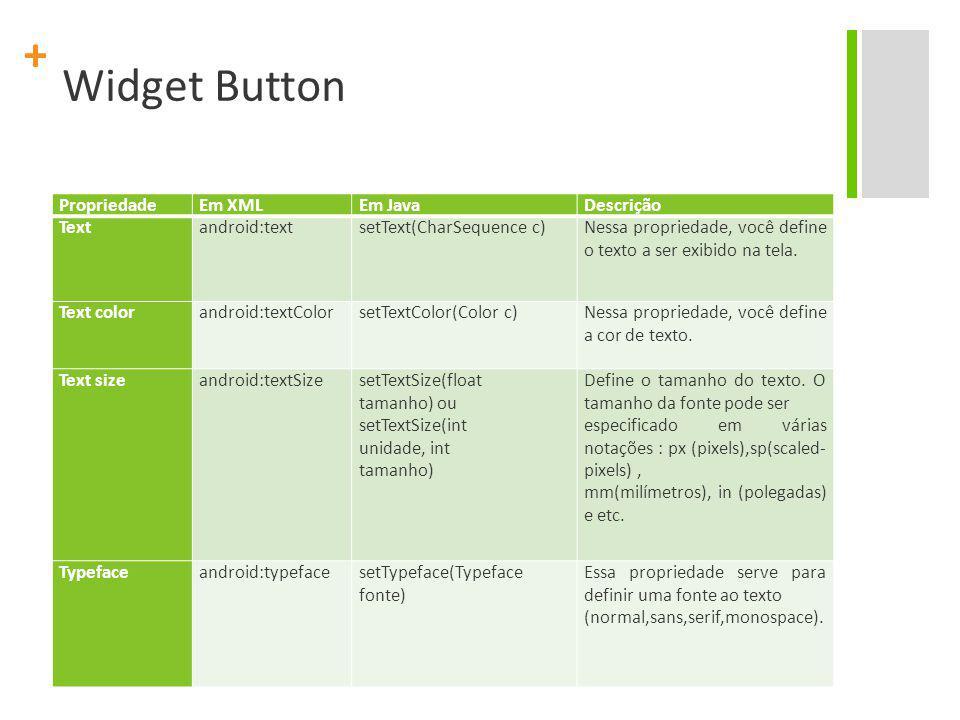 + Widget Button PropriedadeEm XMLEm JavaDescrição Text android:text setText(CharSequence c) Nessa propriedade, você define o texto a ser exibido na tela.