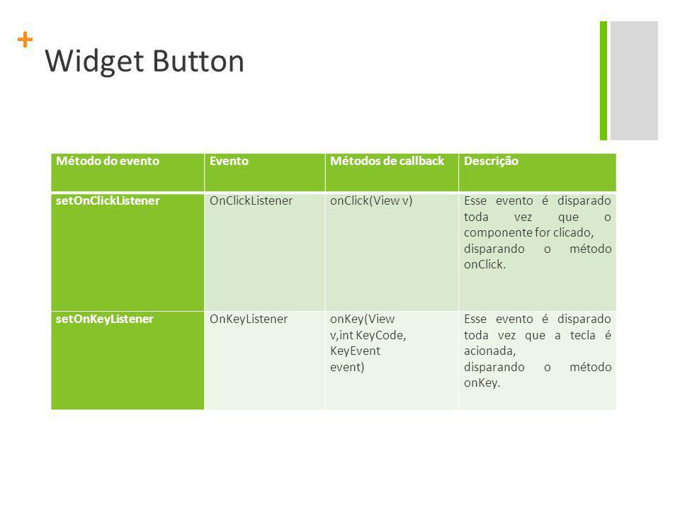 + Widget Button Método do evento EventoMétodos de callback Descrição setOnClickListener OnClickListener onClick(View v) Esse evento é disparado toda v