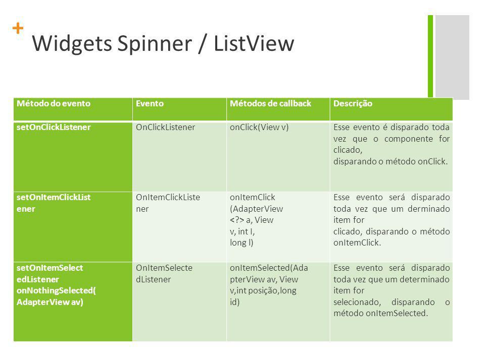 + Widgets Spinner / ListView Método do evento EventoMétodos de callback Descrição setOnClickListener OnClickListener onClick(View v) Esse evento é disparado toda vez que o componente for clicado, disparando o método onClick.
