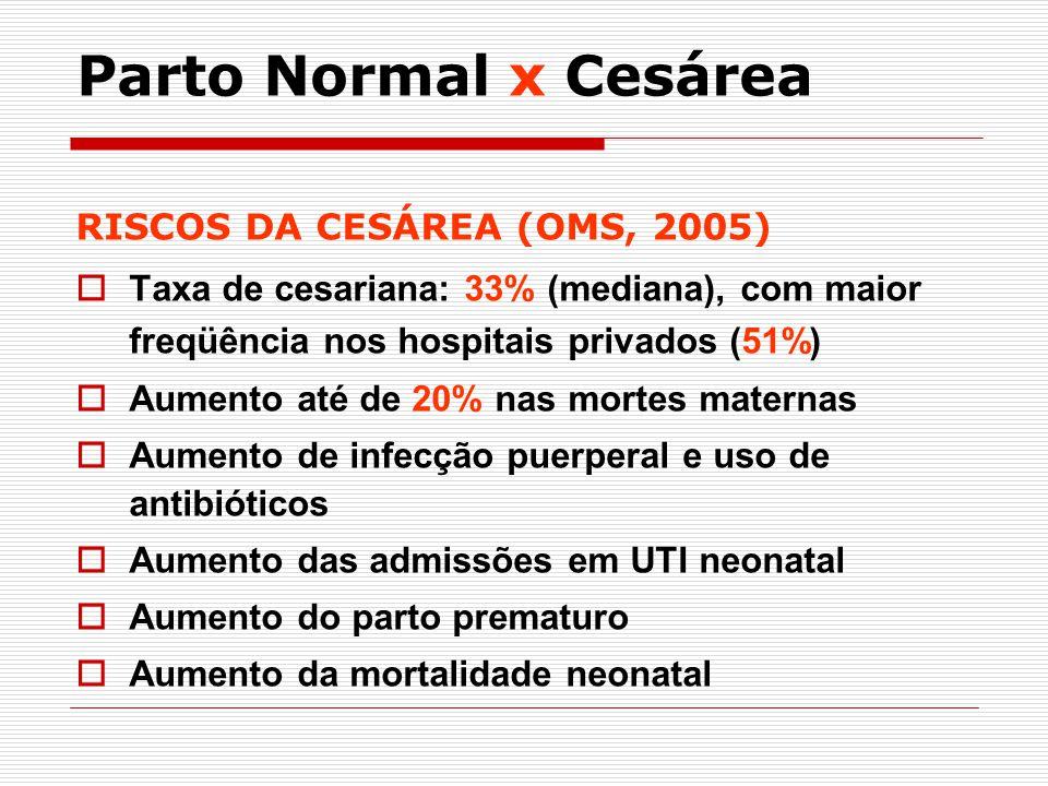 RISCOS DA CESÁREA (OMS, 2005) Taxa de cesariana: 33% (mediana), com maior freqüência nos hospitais privados (51%) Aumento até de 20% nas mortes matern