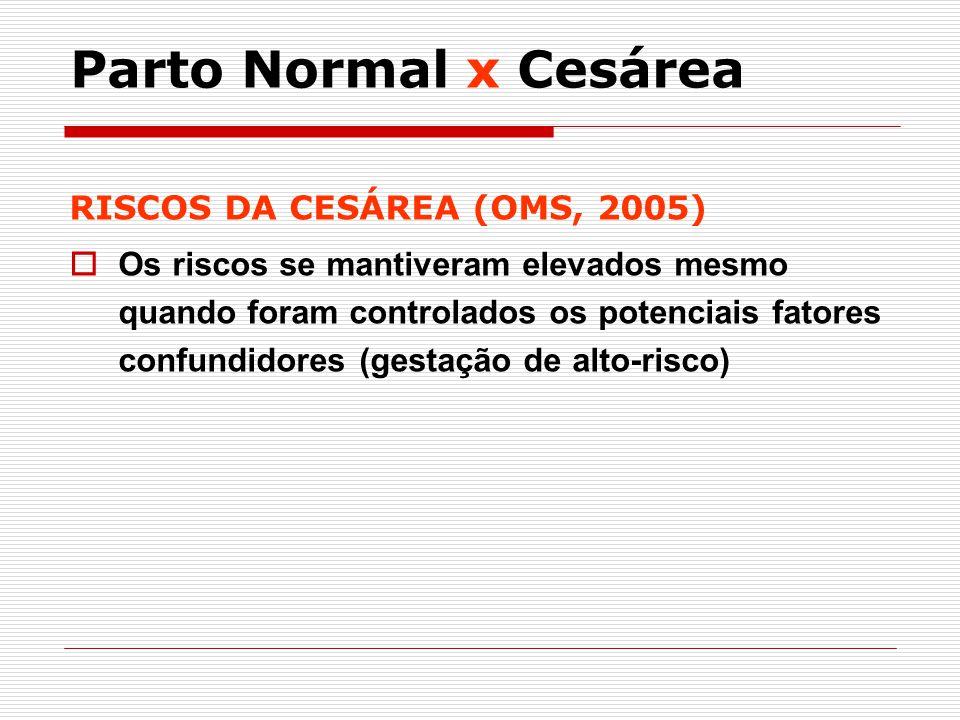 RISCOS DA CESÁREA (OMS, 2005) Os riscos se mantiveram elevados mesmo quando foram controlados os potenciais fatores confundidores (gestação de alto-ri