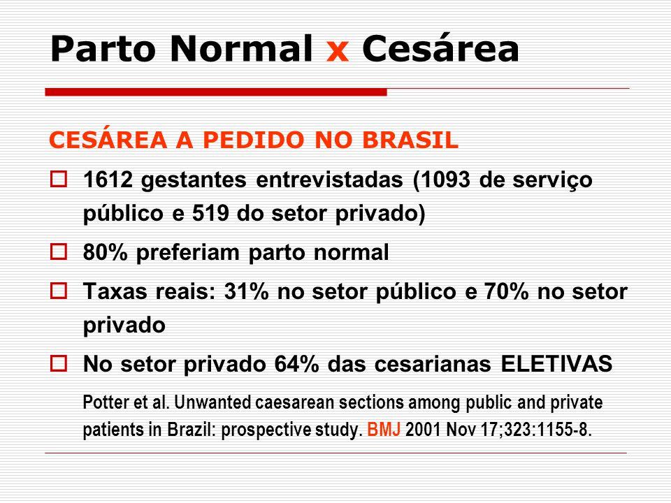 CESÁREA A PEDIDO NO BRASIL 1612 gestantes entrevistadas (1093 de serviço público e 519 do setor privado) 80% preferiam parto normal Taxas reais: 31% n