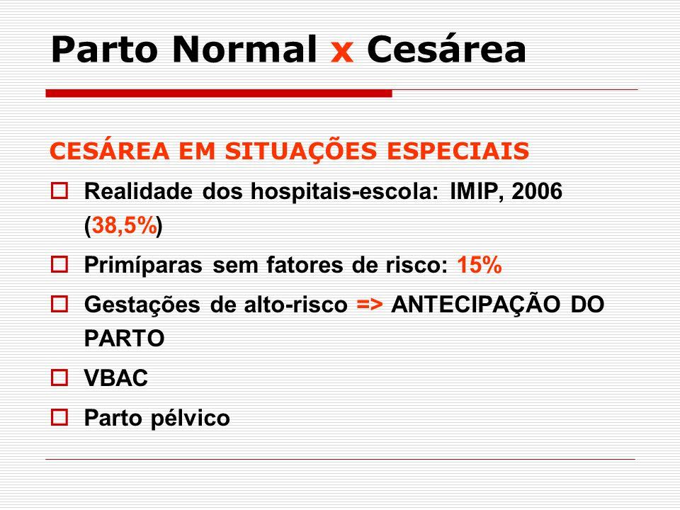CESÁREA EM SITUAÇÕES ESPECIAIS Realidade dos hospitais-escola: IMIP, 2006 (38,5%) Primíparas sem fatores de risco: 15% Gestações de alto-risco => ANTE