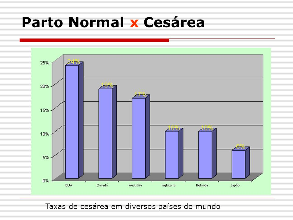 RISCOS DA CESÁREA (OMS, 2005) Os riscos se mantiveram elevados mesmo quando foram controlados os potenciais fatores confundidores (gestação de alto-risco) Parto Normal x Cesárea