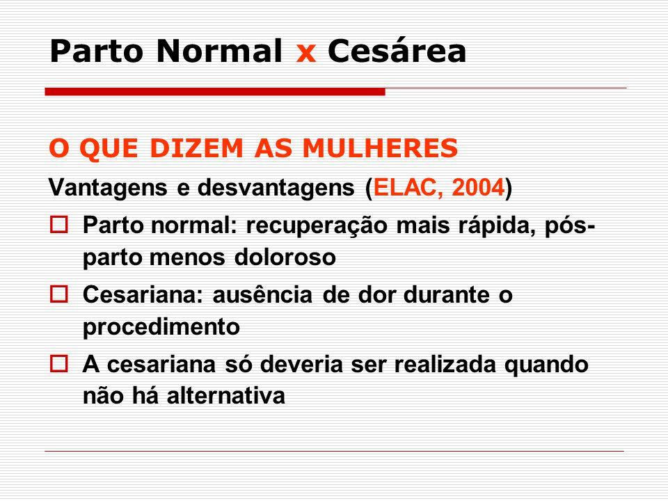 O QUE DIZEM AS MULHERES Vantagens e desvantagens (ELAC, 2004) Parto normal: recuperação mais rápida, pós- parto menos doloroso Cesariana: ausência de