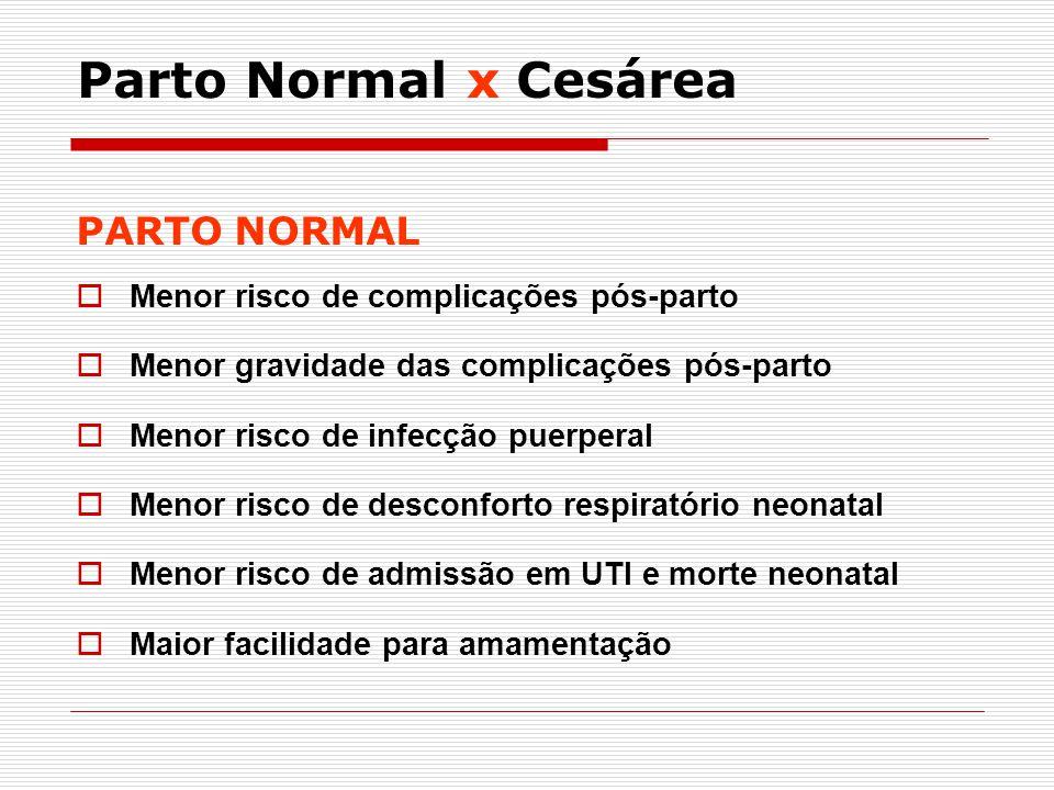 PARTO NORMAL Menor risco de complicações pós-parto Menor gravidade das complicações pós-parto Menor risco de infecção puerperal Menor risco de desconf