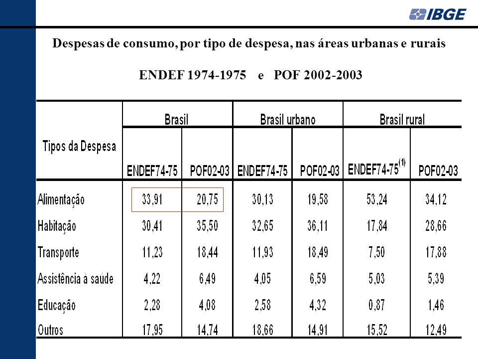 Despesas de consumo, por tipo de despesa, nas áreas urbanas e rurais ENDEF 1974-1975 e POF 2002-2003