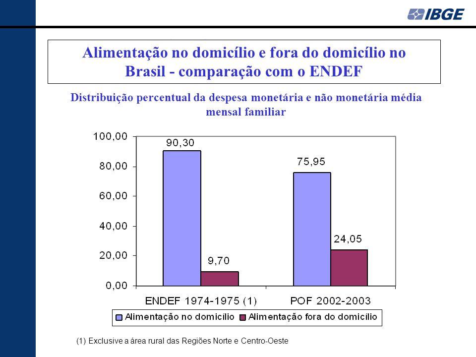 DESPESA ALIMENTAR Alimentação no domicílio e fora do domicílio no Brasil - comparação com o ENDEF (1) Exclusive a área rural das Regiões Norte e Centro-Oeste Distribuição percentual da despesa monetária e não monetária média mensal familiar