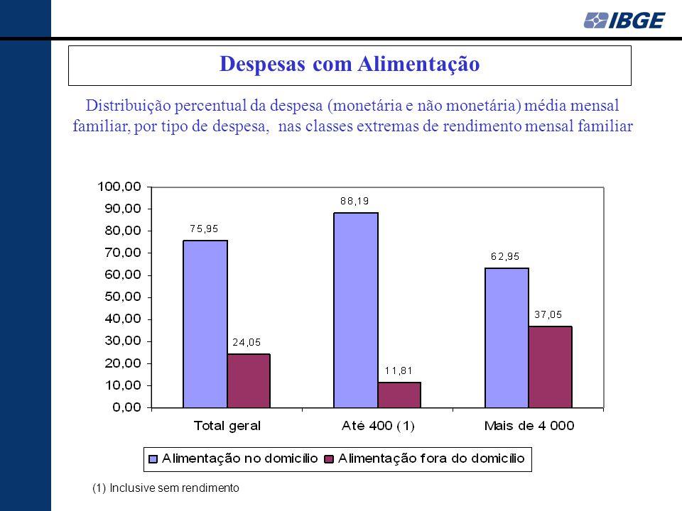 Aquisição Domiciliar Despesas com Alimentação (1) Inclusive sem rendimento Distribuição percentual da despesa (monetária e não monetária) média mensal familiar, por tipo de despesa, nas classes extremas de rendimento mensal familiar