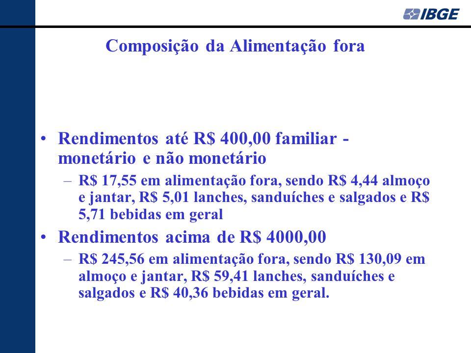 Composição da Alimentação fora Rendimentos até R$ 400,00 familiar - monetário e não monetário –R$ 17,55 em alimentação fora, sendo R$ 4,44 almoço e jantar, R$ 5,01 lanches, sanduíches e salgados e R$ 5,71 bebidas em geral Rendimentos acima de R$ 4000,00 –R$ 245,56 em alimentação fora, sendo R$ 130,09 em almoço e jantar, R$ 59,41 lanches, sanduíches e salgados e R$ 40,36 bebidas em geral.