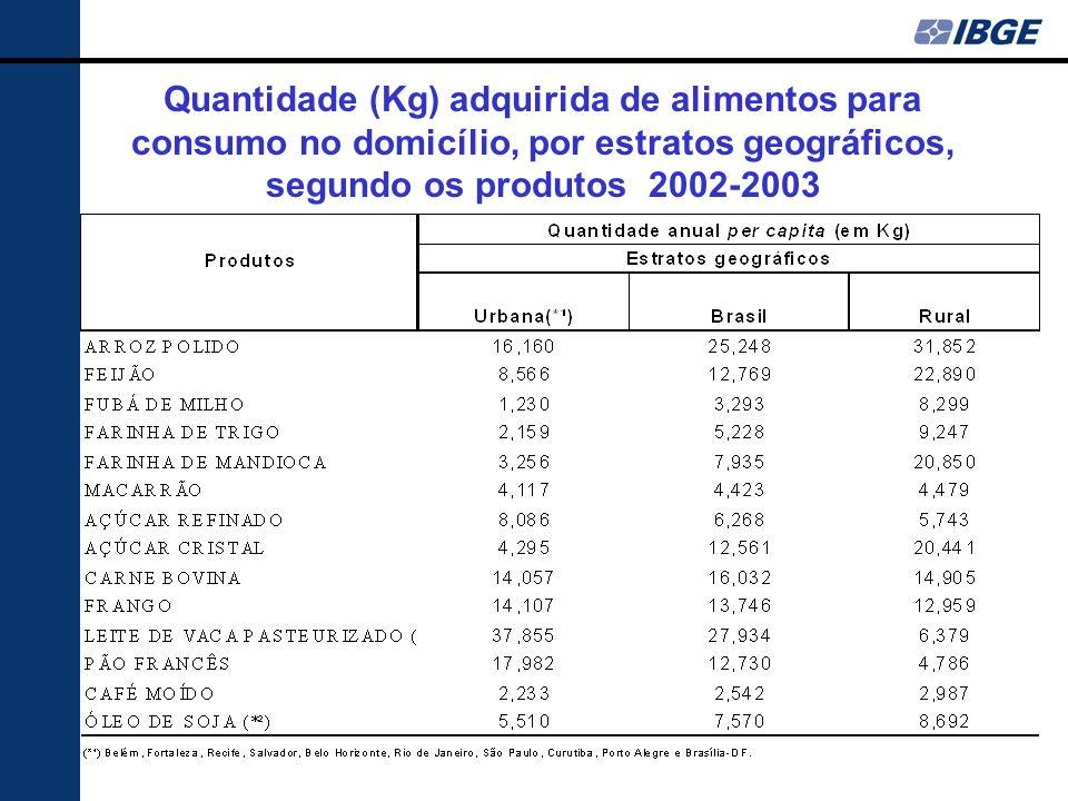 Quantidade (Kg) adquirida de alimentos para consumo no domicílio, por estratos geográficos, segundo os produtos 2002-2003