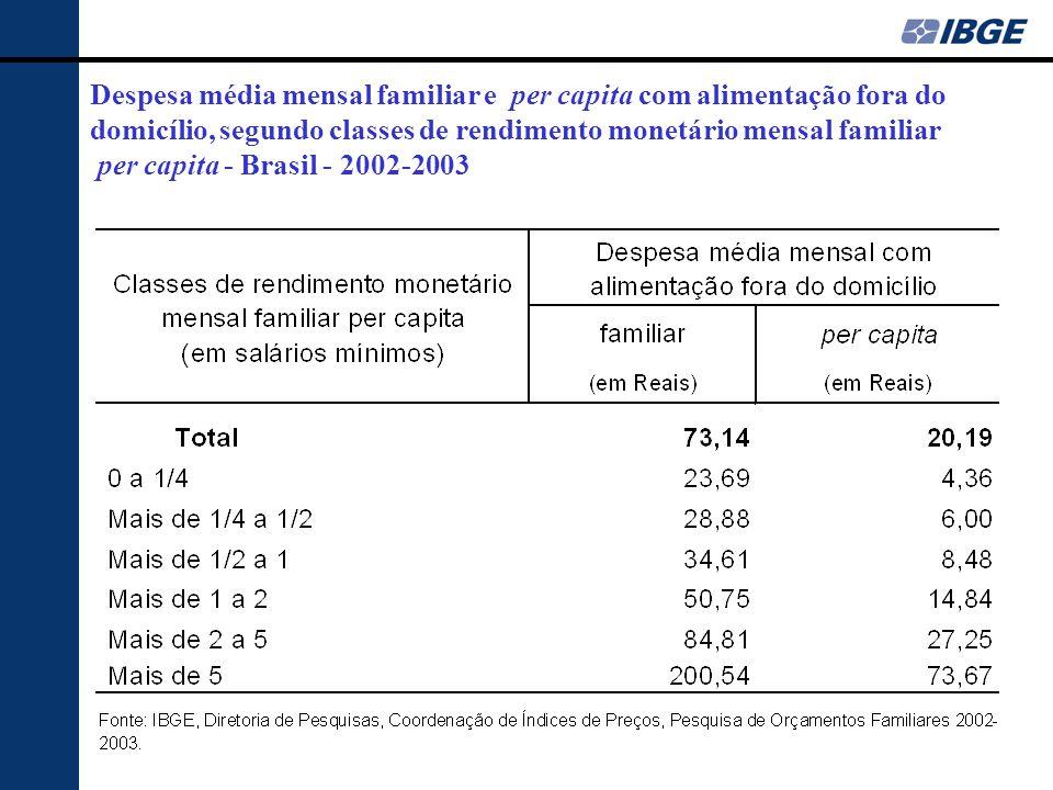 Despesa média mensal familiar e per capita com alimentação fora do domicílio, segundo classes de rendimento monetário mensal familiar per capita - Brasil - 2002-2003