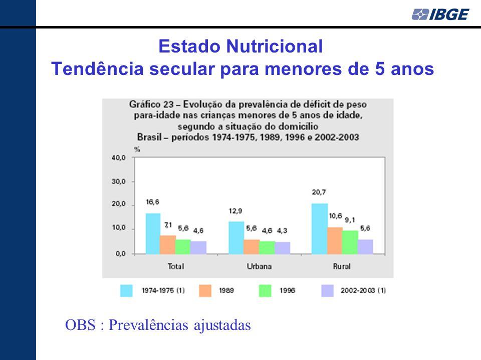 Estado Nutricional Tendência secular para menores de 5 anos OBS : Prevalências ajustadas