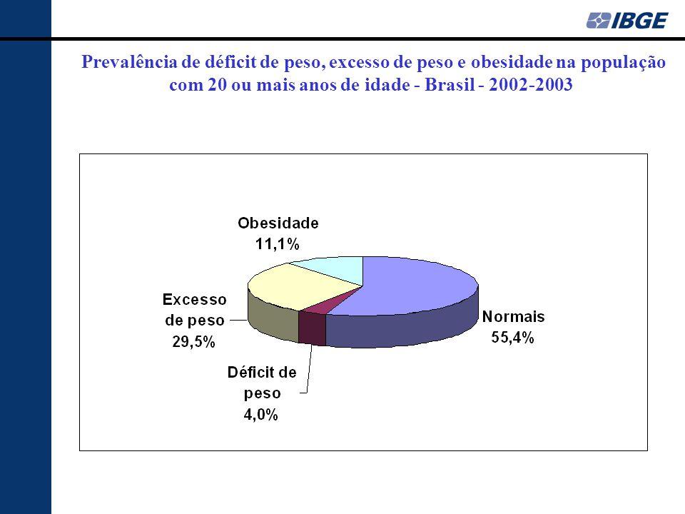 Prevalência de déficit de peso, excesso de peso e obesidade na população com 20 ou mais anos de idade - Brasil - 2002-2003