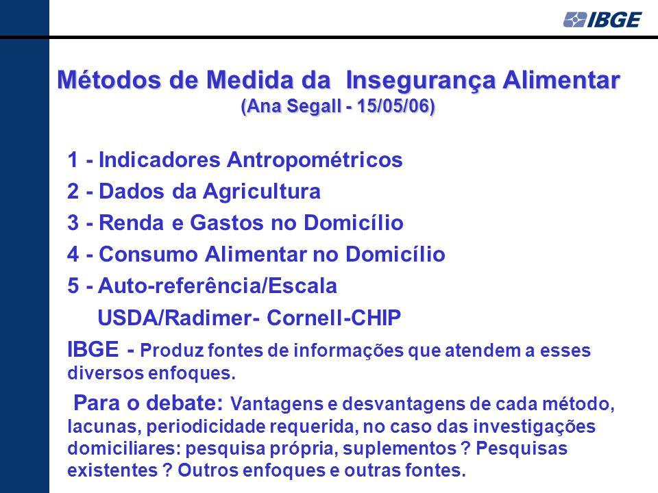 Métodos de Medida da Insegurança Alimentar (Ana Segall - 15/05/06) 1 - Indicadores Antropométricos 2 - Dados da Agricultura 3 - Renda e Gastos no Domicílio 4 - Consumo Alimentar no Domicílio 5 - Auto-referência/Escala USDA/Radimer- Cornell-CHIP IBGE - Produz fontes de informações que atendem a esses diversos enfoques.