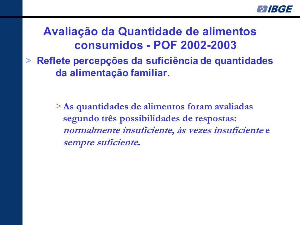 Avaliação da Quantidade de alimentos consumidos - POF 2002-2003 >Reflete percepções da suficiência de quantidades da alimentação familiar.