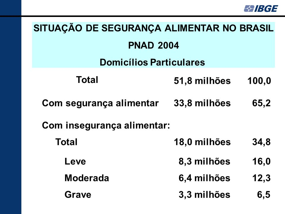 Absolutos% Total 51,8 milhões 100,0 Com segurança alimentar33,8 milhões 65,2 Com insegurança alimentar: Total18,0 milhões 34,8 Leve8,3 milhões 16,0 Moderada6,4 milhões 12,3 Grave3,3 milhões 6,5 SITUAÇÃO DE SEGURANÇA ALIMENTAR NO BRASIL PNAD 2004 Domicílios Particulares