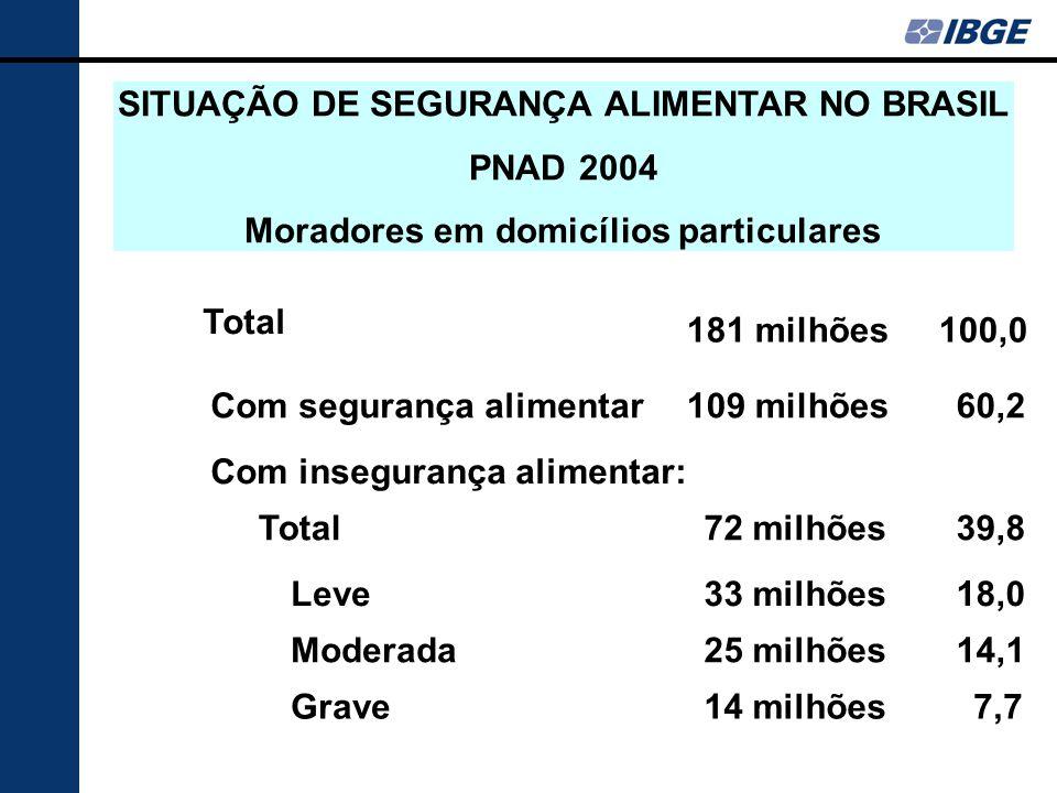 Absolutos% Total 181 milhões 100,0 Com segurança alimentar109 milhões 60,2 Com insegurança alimentar: Total72 milhões 39,8 Leve33 milhões 18,0 Moderada25 milhões 14,1 Grave14 milhões 7,7 SITUAÇÃO DE SEGURANÇA ALIMENTAR NO BRASIL PNAD 2004 Moradores em domicílios particulares