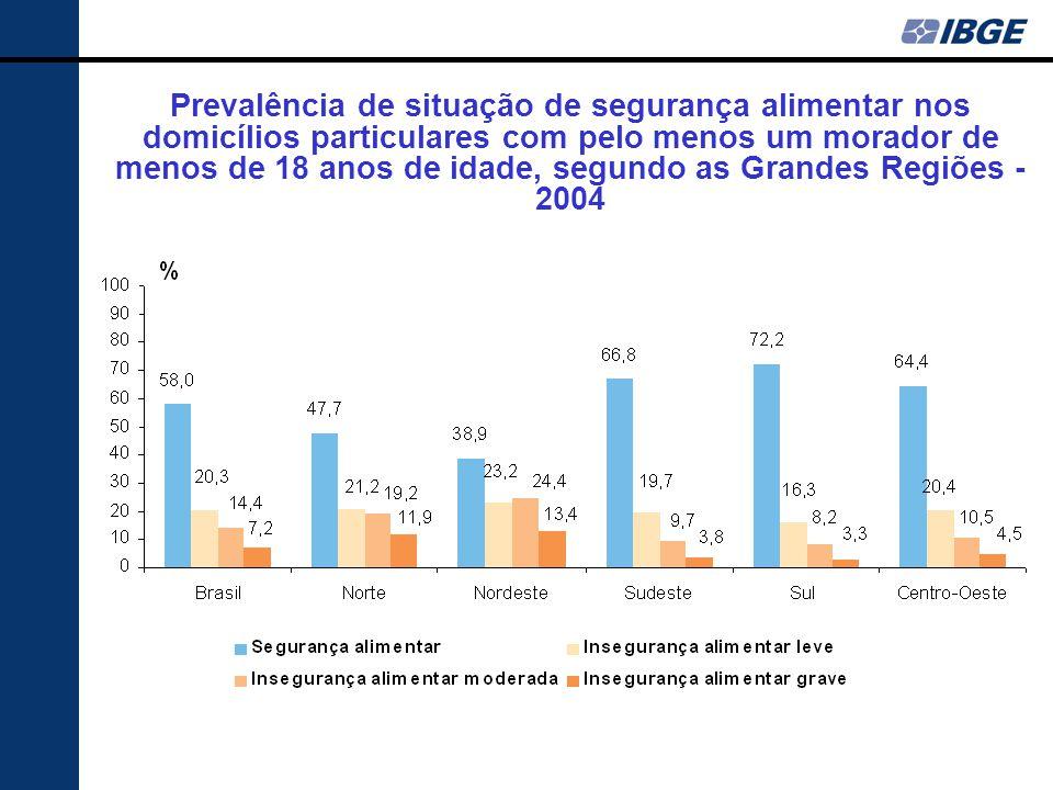 Prevalência de situação de segurança alimentar nos domicílios particulares com pelo menos um morador de menos de 18 anos de idade, segundo as Grandes Regiões - 2004
