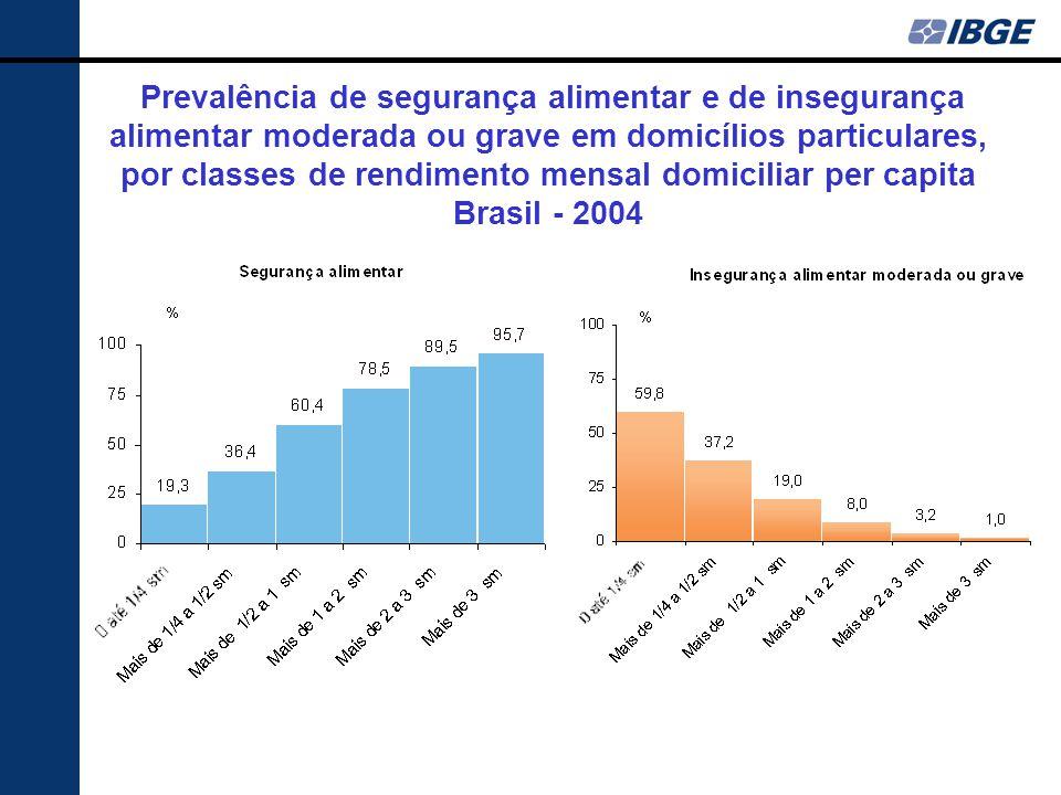 Prevalência de segurança alimentar e de insegurança alimentar moderada ou grave em domicílios particulares, por classes de rendimento mensal domiciliar per capita Brasil - 2004