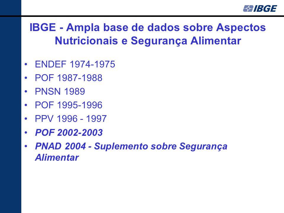 IBGE - Ampla base de dados sobre Aspectos Nutricionais e Segurança Alimentar ENDEF 1974-1975 POF 1987-1988 PNSN 1989 POF 1995-1996 PPV 1996 - 1997 POF 2002-2003 PNAD 2004 - Suplemento sobre Segurança Alimentar