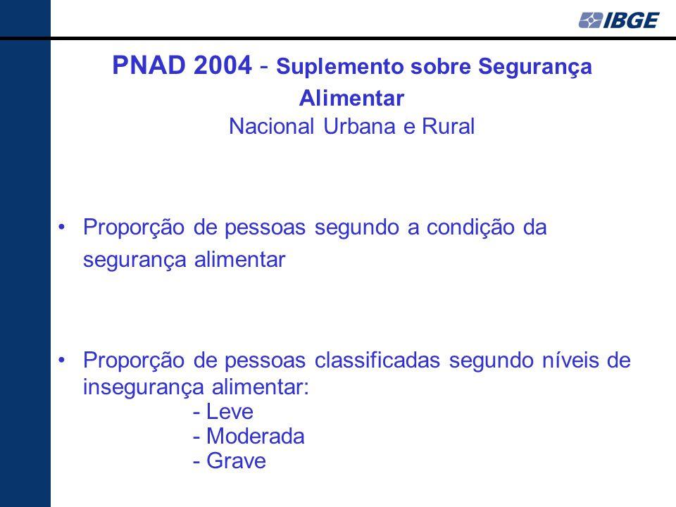 PNAD 2004 - Suplemento sobre Segurança Alimentar Nacional Urbana e Rural Proporção de pessoas segundo a condição da segurança alimentar Proporção de pessoas classificadas segundo níveis de insegurança alimentar: - Leve - Moderada - Grave