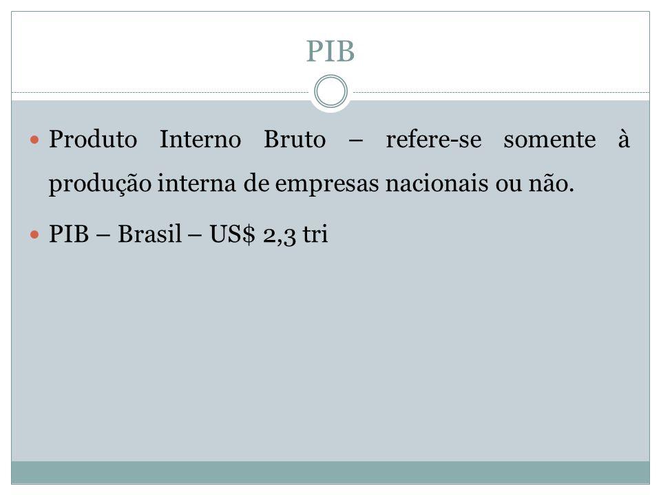 PIB Produto Interno Bruto – refere-se somente à produção interna de empresas nacionais ou não.