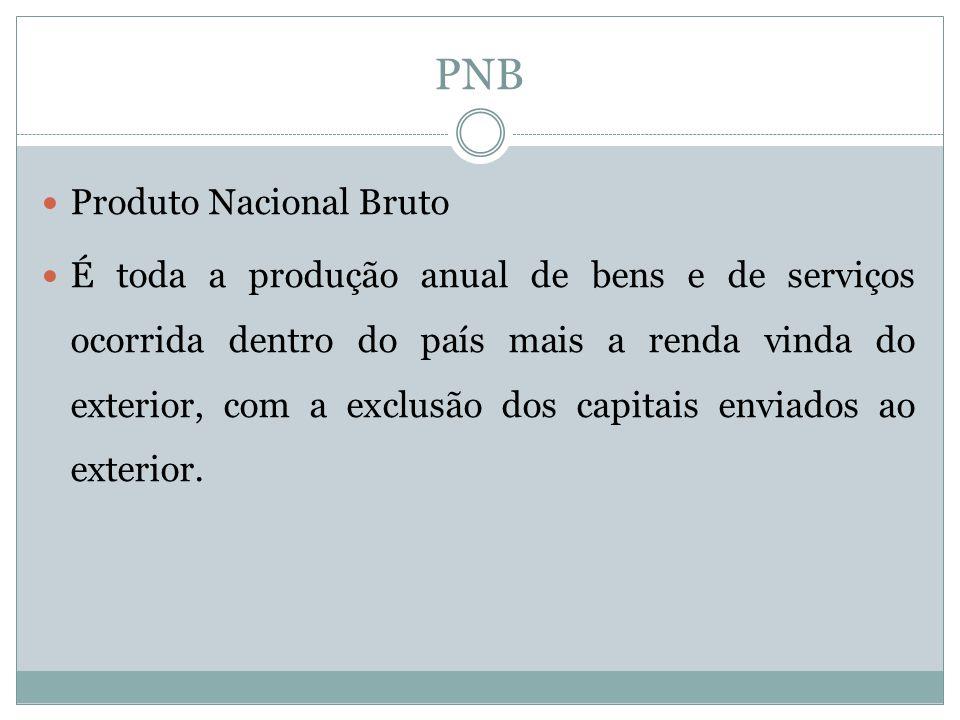 PNB Produto Nacional Bruto É toda a produção anual de bens e de serviços ocorrida dentro do país mais a renda vinda do exterior, com a exclusão dos capitais enviados ao exterior.