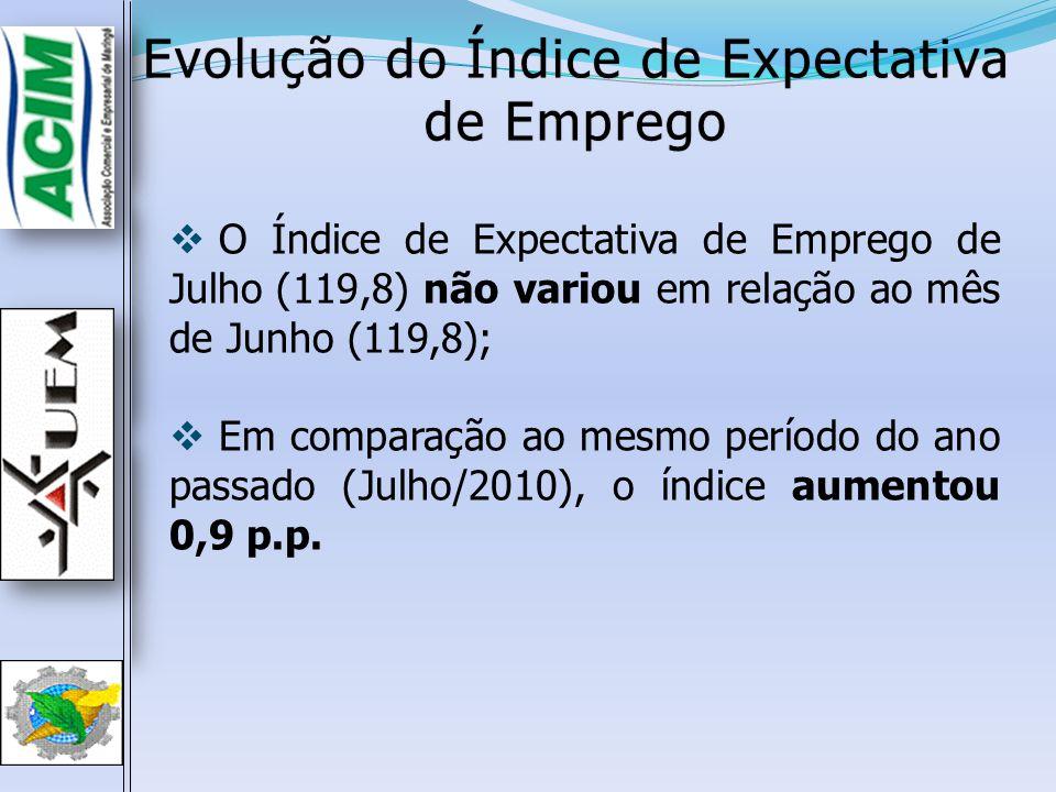 Evolução do Índice de Expectativa de Emprego O Índice de Expectativa de Emprego de Julho (119,8) não variou em relação ao mês de Junho (119,8); Em com