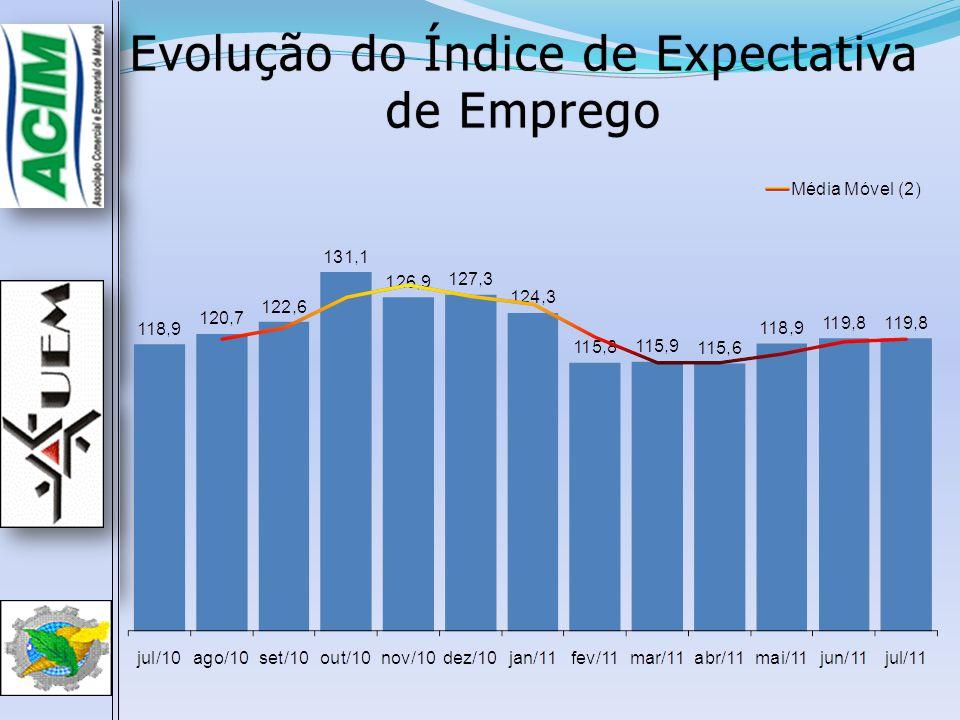Evolução do Índice de Expectativa de Emprego