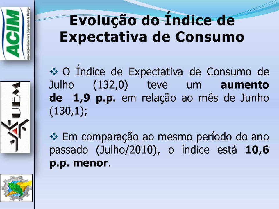Evolução do Índice de Expectativa de Consumo O Índice de Expectativa de Consumo de Julho (132,0) teve um aumento de 1,9 p.p. em relação ao mês de Junh