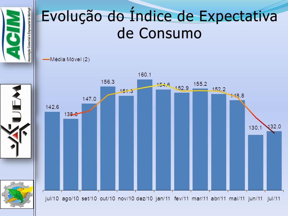 Evolução do Índice de Expectativa de Consumo
