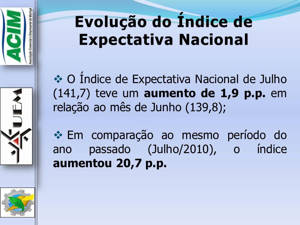 Evolução do Índice de Expectativa Nacional O Índice de Expectativa Nacional de Julho (141,7) teve um aumento de 1,9 p.p. em relação ao mês de Junho (1