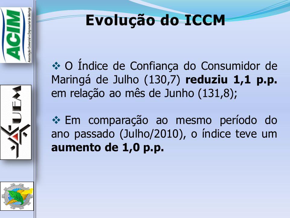 Evolução do ICCMEvolução do ICCM O Índice de Confiança do Consumidor de Maringá de Julho (130,7) reduziu 1,1 p.p. em relação ao mês de Junho (131,8);