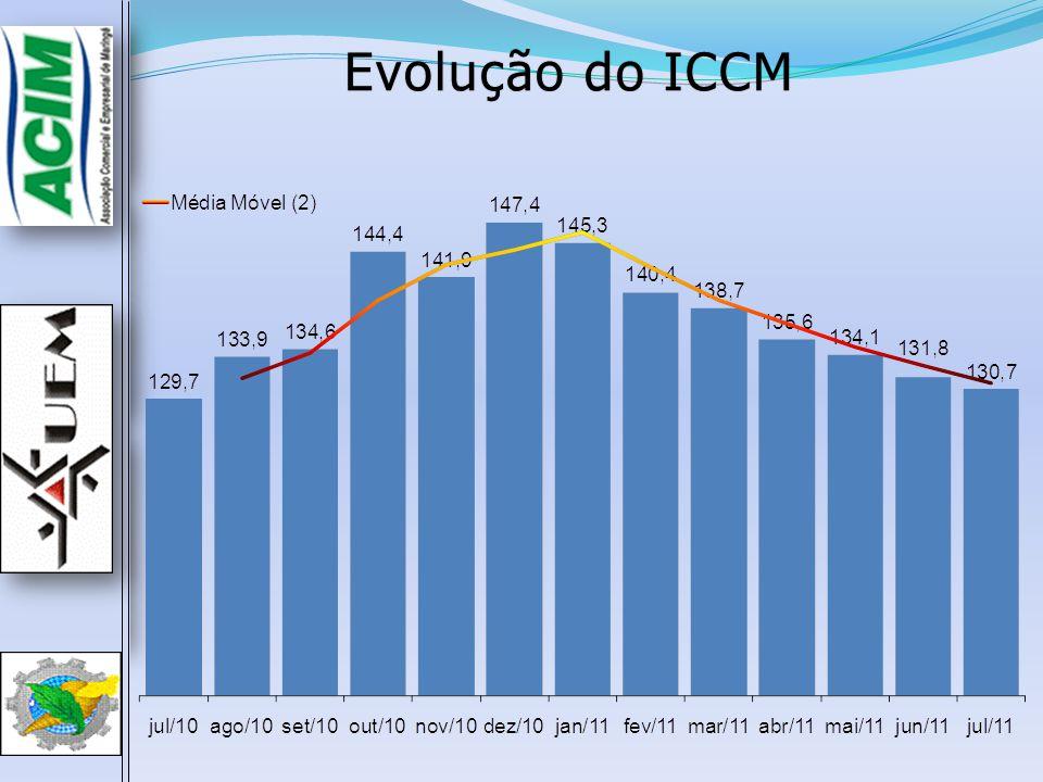 Evolução do ICCMEvolução do ICCM