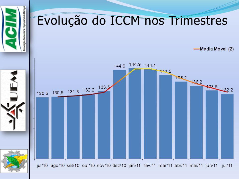 Evolução do ICCM nos TrimestresEvolução do ICCM nos Trimestres