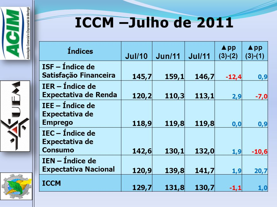 ICCM –Julho de 2011ICCM –Julho de 2011 Índices Jul/10Jun/11Jul/11 pp (3)-(2) pp (3)-(1) ISF – Índice de Satisfação Financeira 145,7159,1146,7 -12,40,9